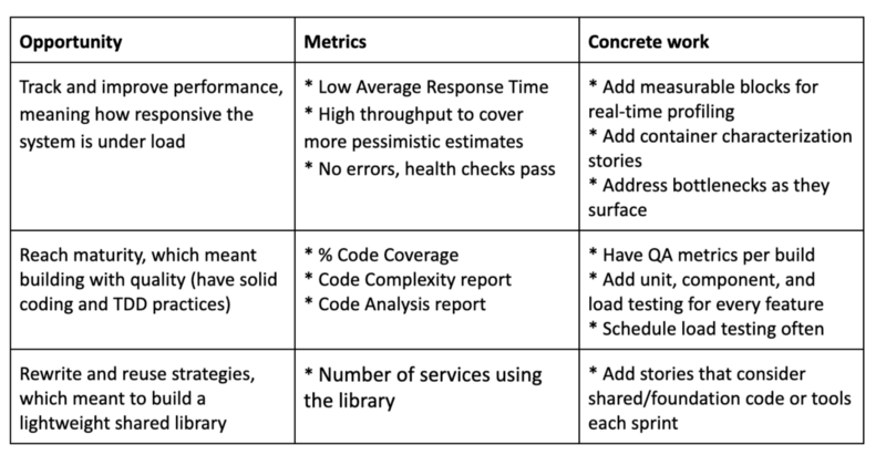 building-microservices-driven-by-performance